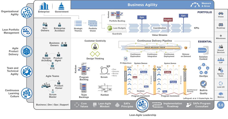 Scaled-Agile-Framework-_Portfolio_web.png